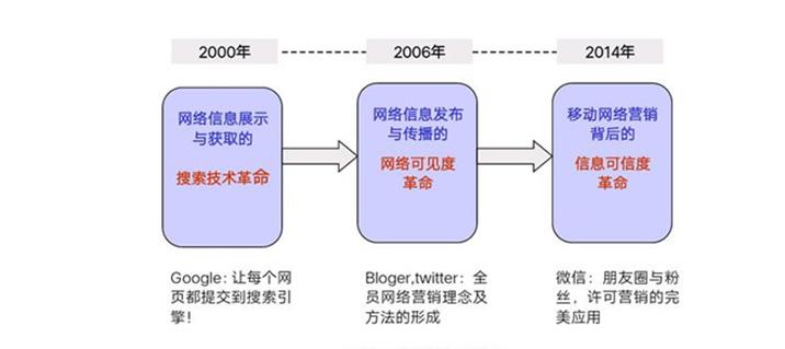 网络营销的三次改革