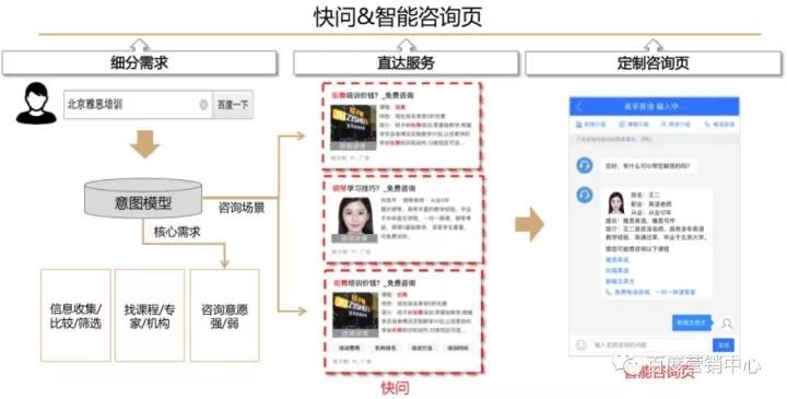 """信息+服务""""交互式引导网民咨询和转化"""