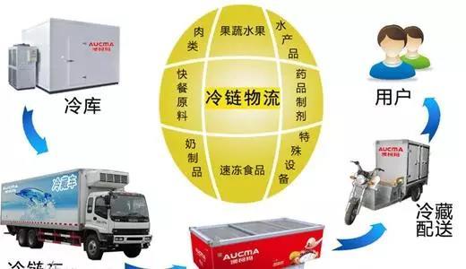 传统市场pk生鲜电商 结果可不是那么简单的!